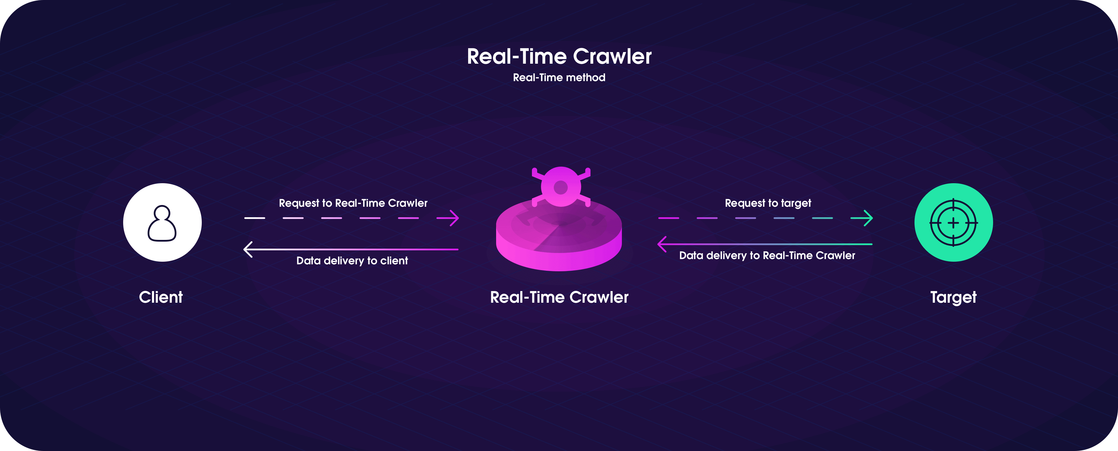 Real-Time works best with real time web scraping