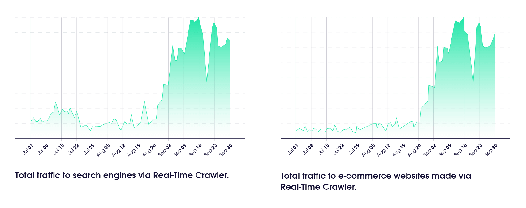 RTC gives web crawling advantages