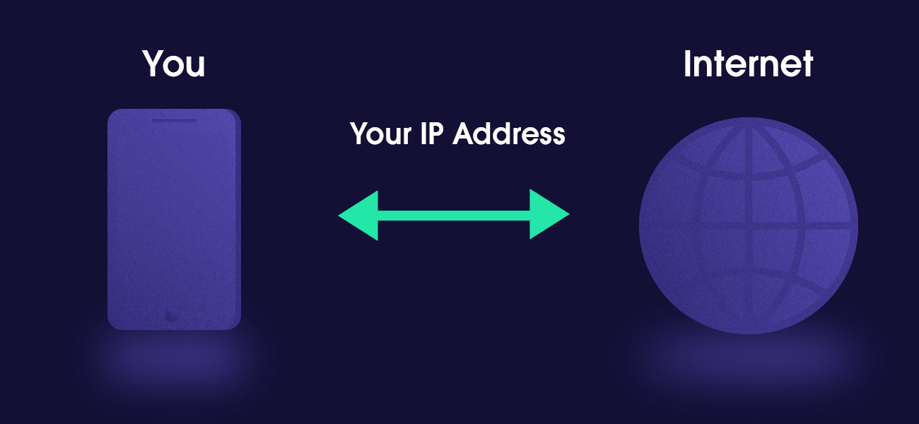 You, Ip address and the internet