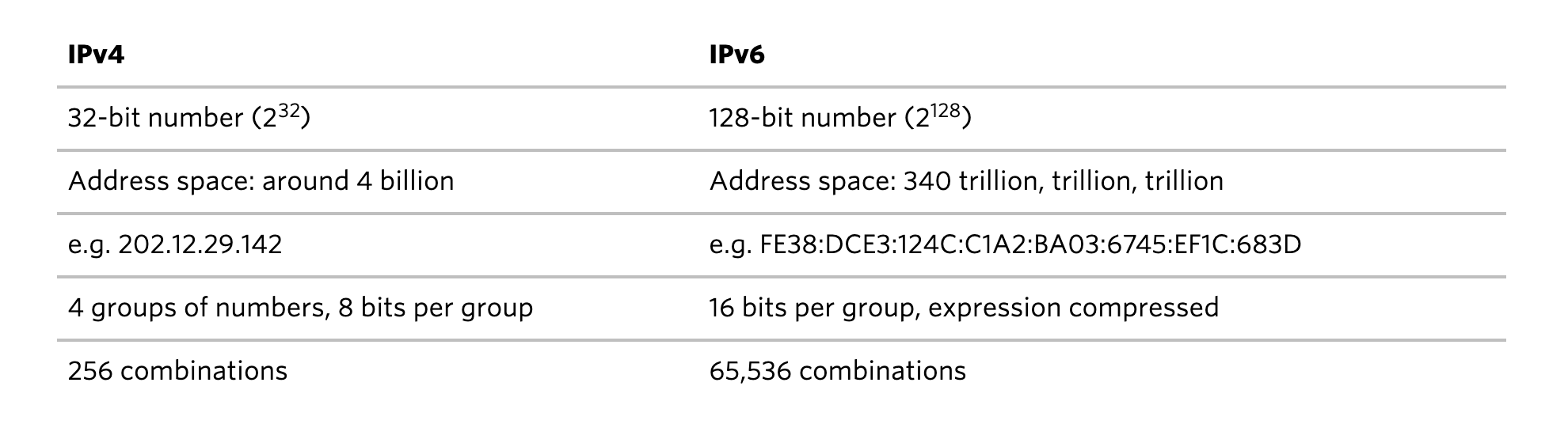 How to Rotate IP Address? - Blog | Oxylabs