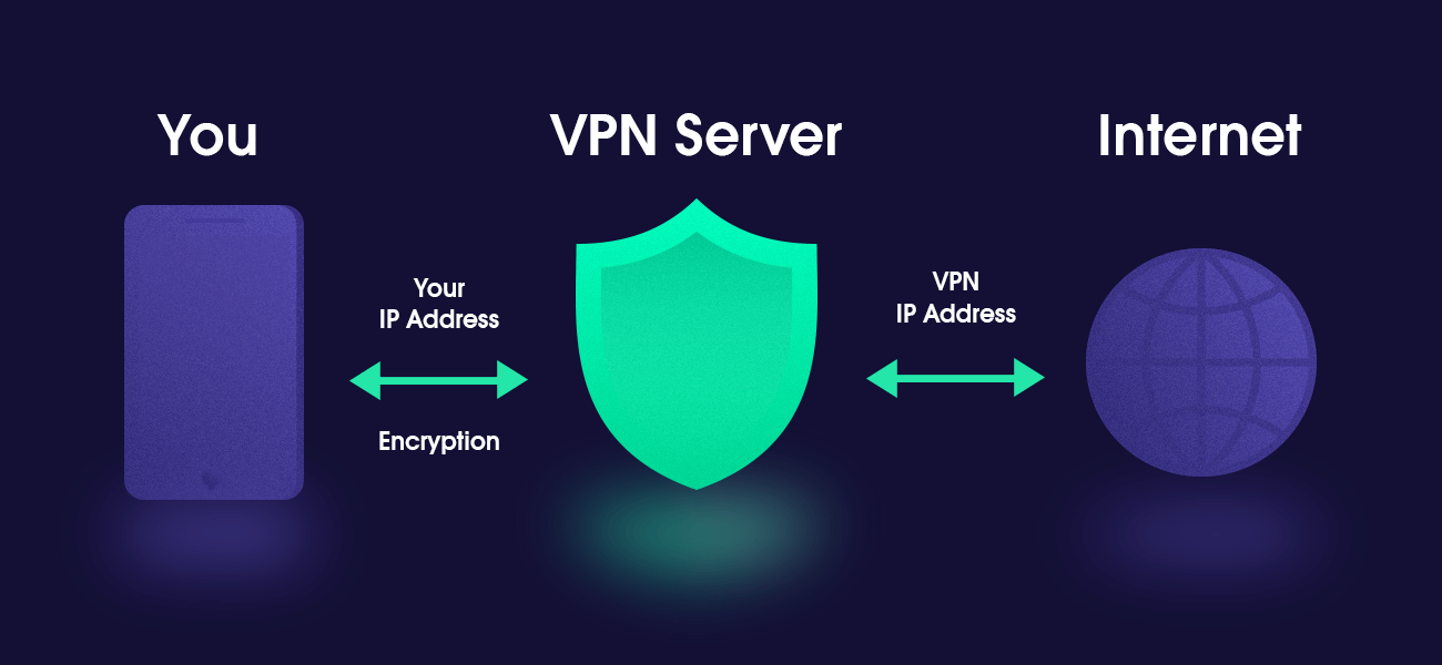 User's internet connection via VPN, hides real IP address, and adds encryption to the remote server