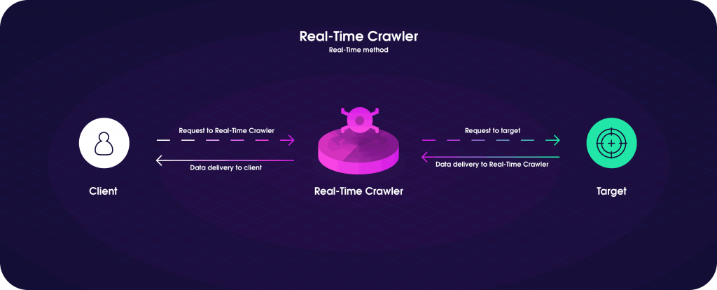 Real-Time Crawler: Realtime method