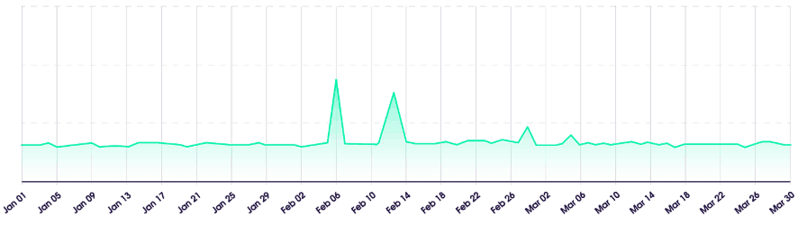 this is an image of quarterly data, traffic made by real time crawler