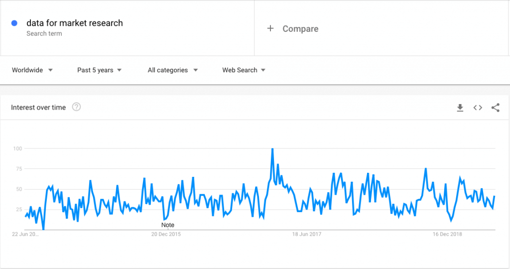 Google trends on market research