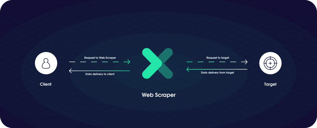 this is an image of how a web scraper works