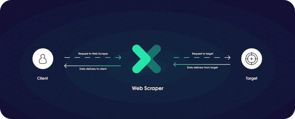Web Scaper Explained