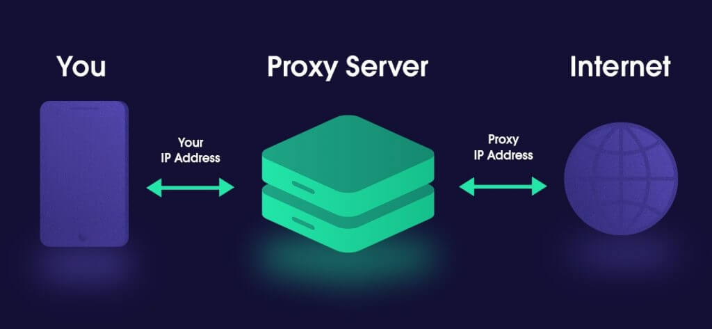 Proxy use explained. Choosing the right proxies for web scraping projects.