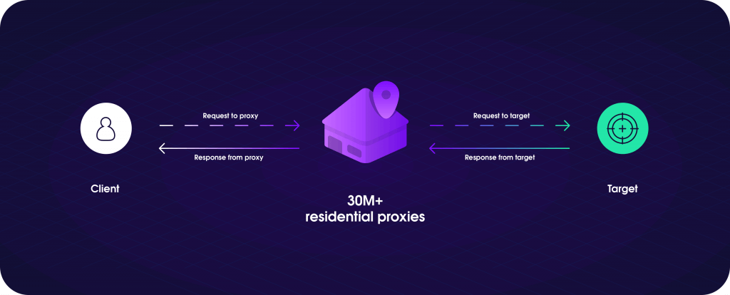 All on Oxylabs' residential proxies