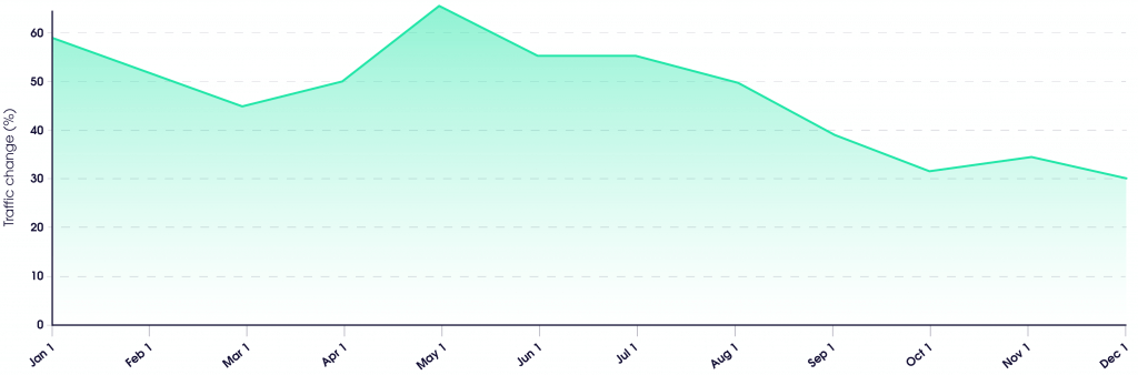 Data center proxies' traffic change by month, 2019 vs. 2018 data