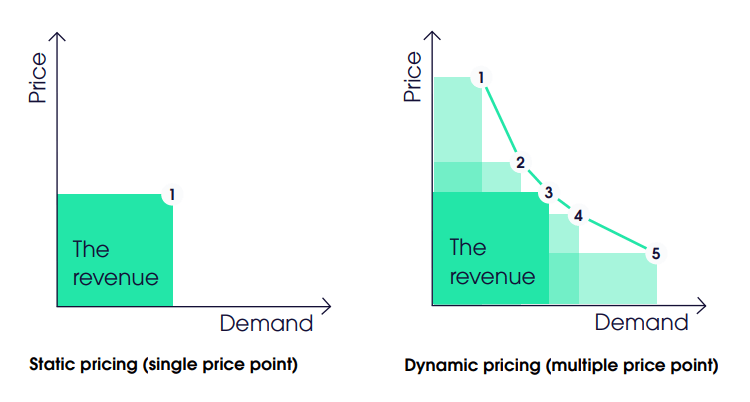 Dynamic pricing vs. Static pricing