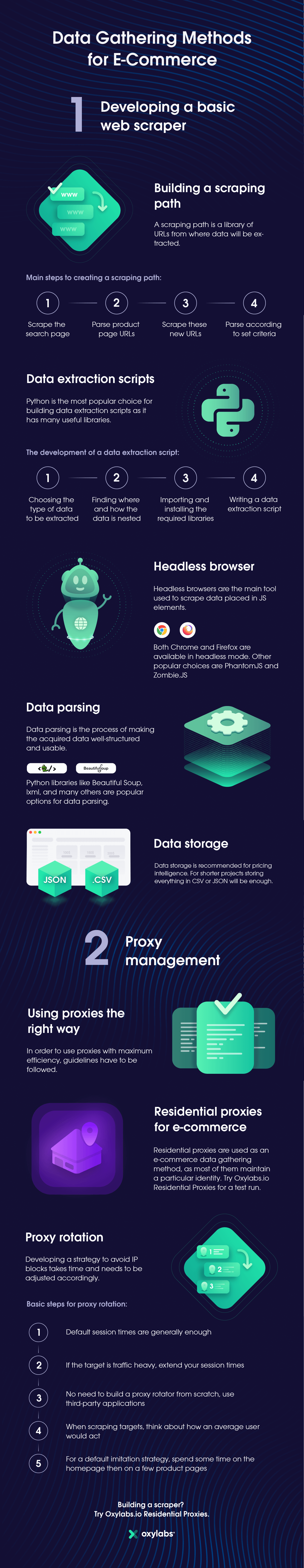 Data Gathering Methods for E-Commerce: Building Web Scrapers & Proxy Managment