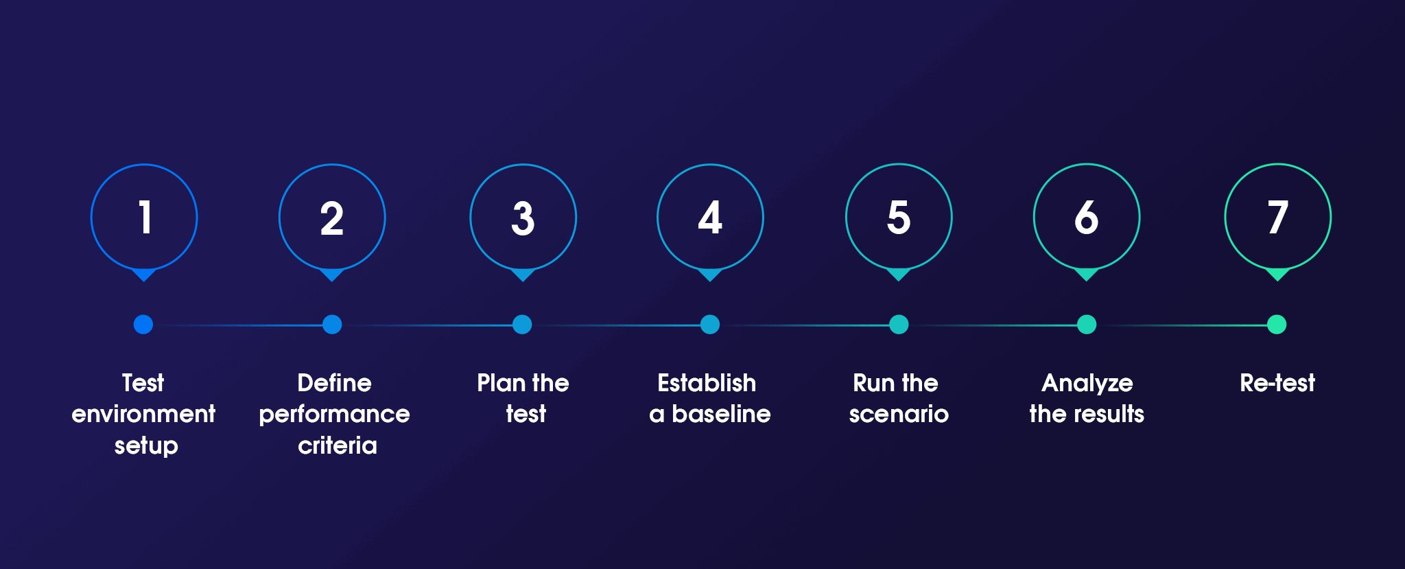 Main steps of performing a load test