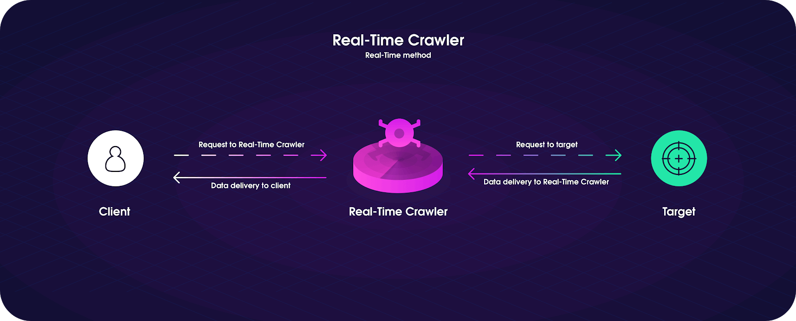 How Real-Time Crawler works