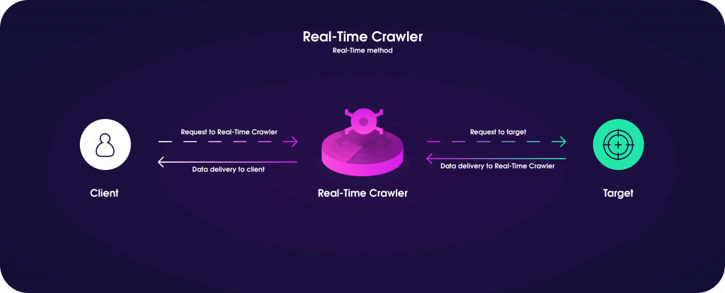 How Oxylabs' Real-Time Crawler works?