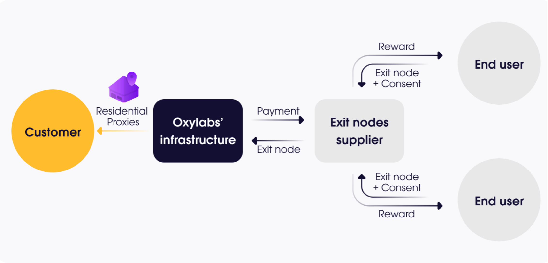 How Oxylabs Residential Proxies are acquired