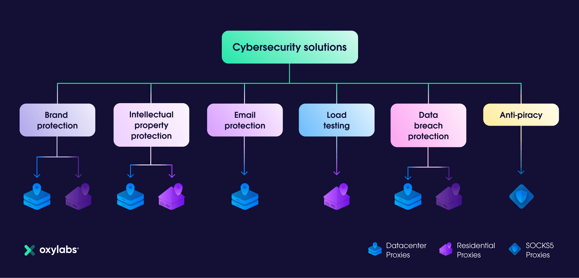 Proxies for Cybersecurity Solutions