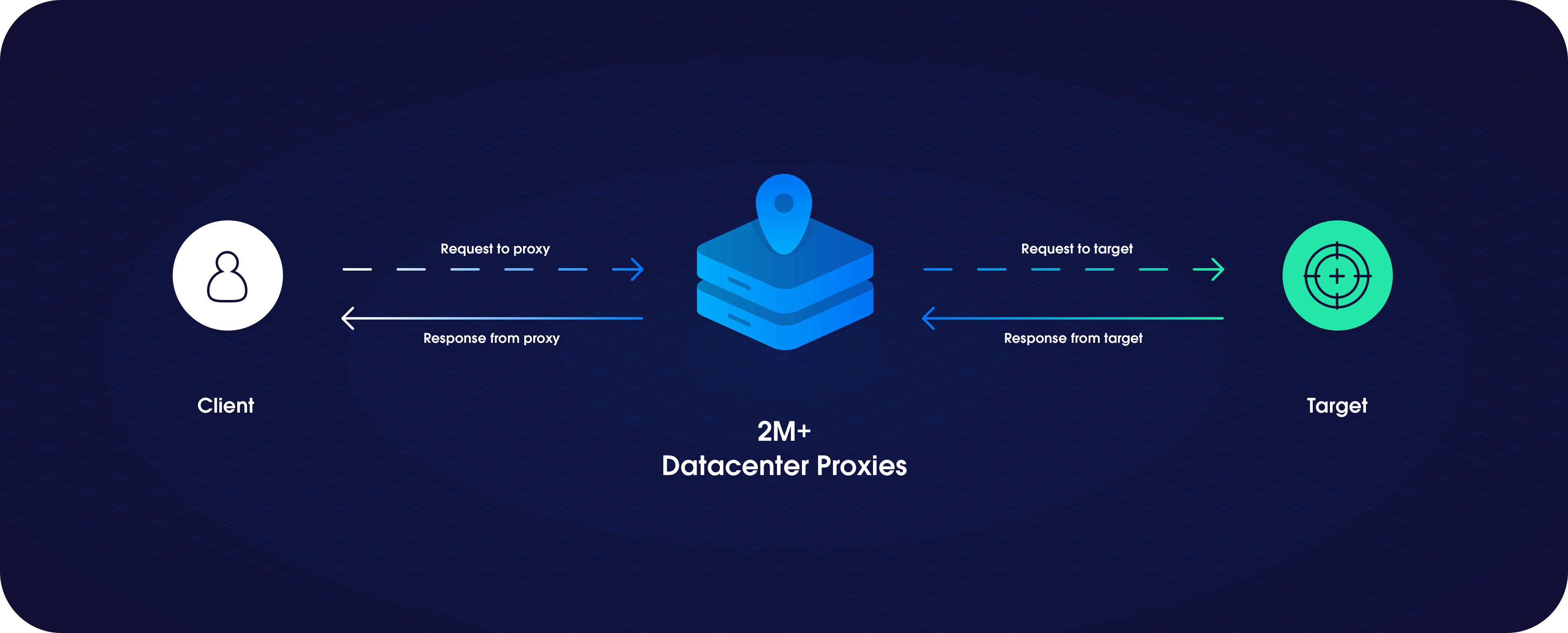 How Oxylabs Datacenter Proxies work