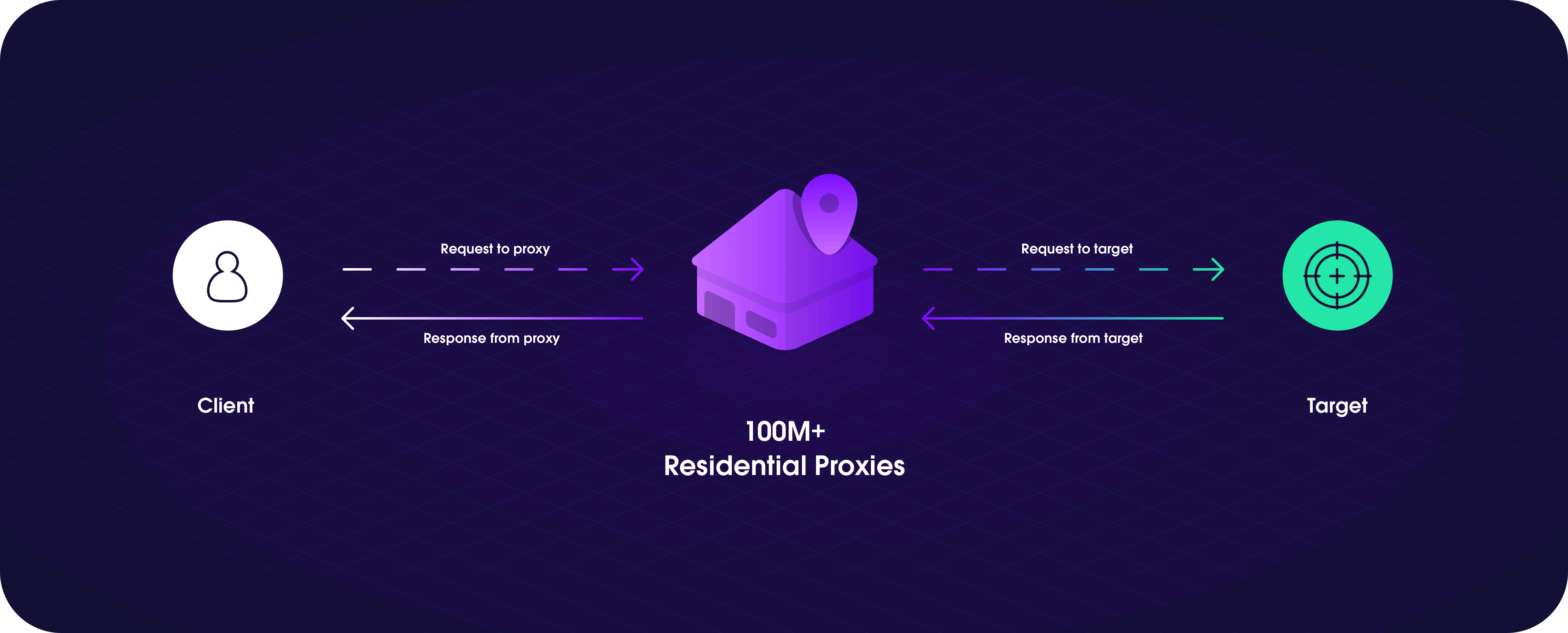 How Residential Proxies work
